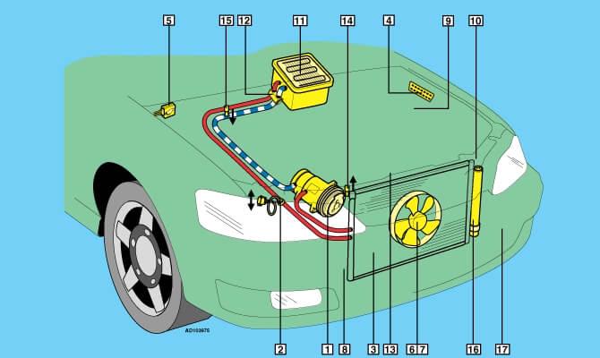 Система кондиционирования BMW