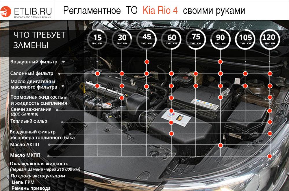 Регламент ТО Киа Рио 4. Периодичность технического обслуживания Kia Rio IV