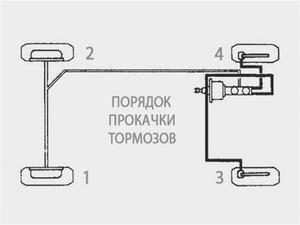 Схема прокачки тормозов на ВАЗ 2110