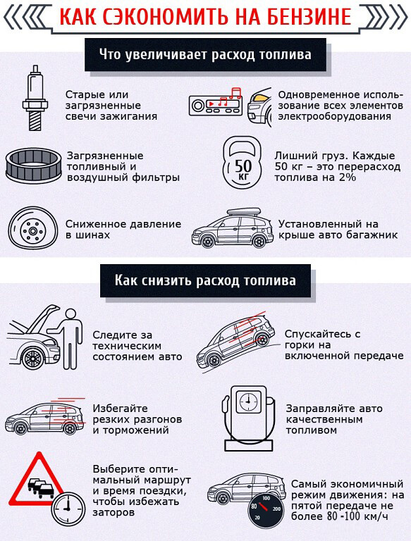 Инфографика: Расход топлива