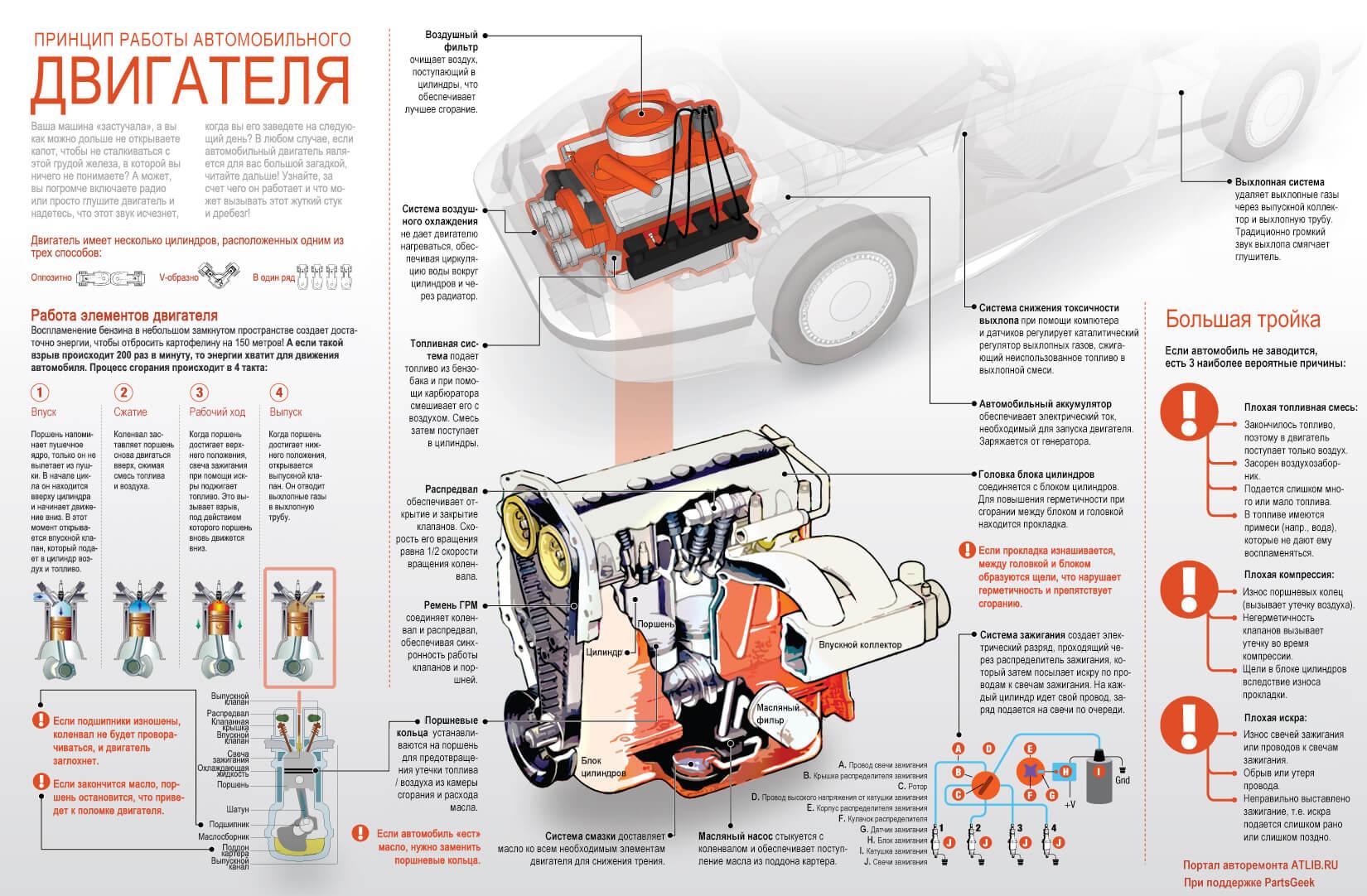 Инфографика: двигатель автомобиля