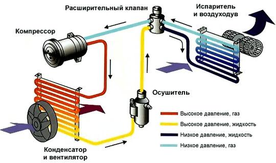 система кондиционера автомобиля
