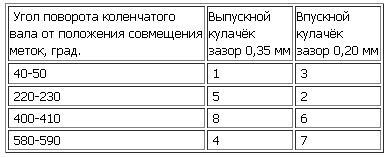 последовательность регулировки клапанов ваз 2110 (таблица)