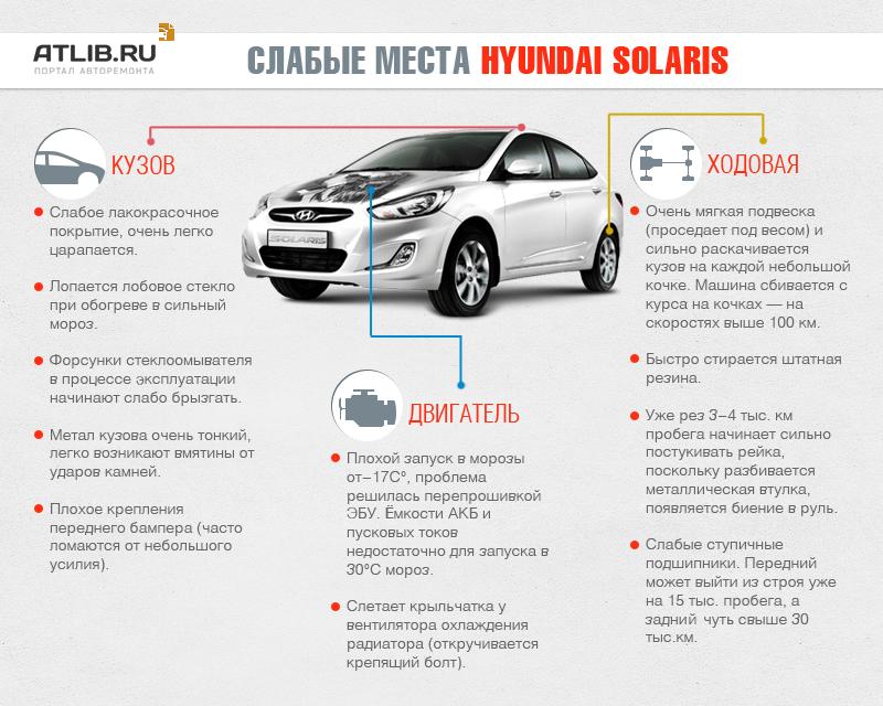 Слабые места Соляриса. Основные проблемы Hyundai Solaris