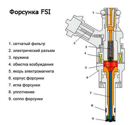 Форсунка FSI