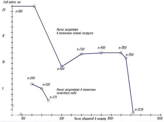 Скоростная характеристика регулятора ТНВД