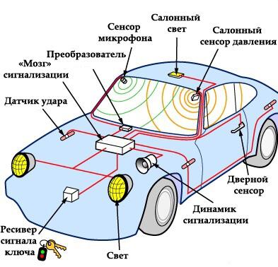 Компоненты сигнализации автомобиля