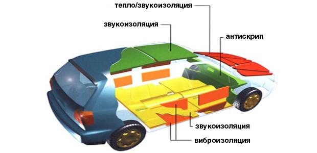 шумоизоляция авто - инструменты и материалы