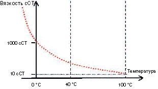 Зависимость кинематической вязкости масла от температуры