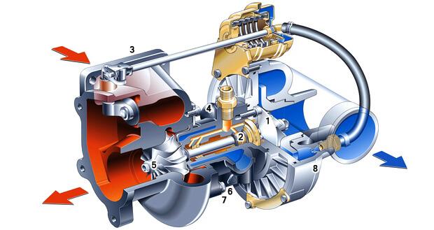 Устройство турбины двигателя и принцип работы