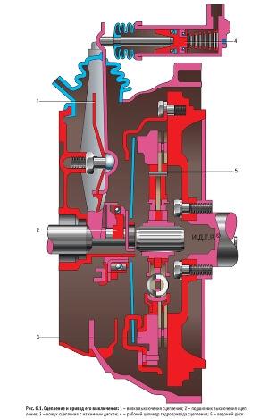 Схема сцепления Тойота Королла