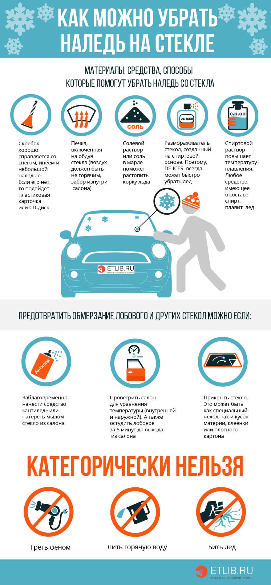 Как бороться с наледью на стекле автомобиля (Инфографика)
