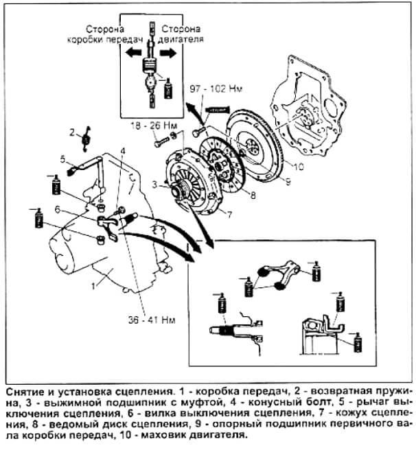 снятие и установка диска и корзины сцепления Mazda Demio
