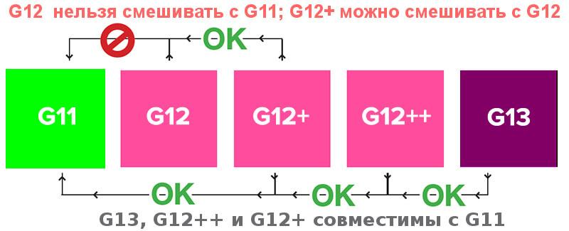 Совместимость антифриза G12 и G11