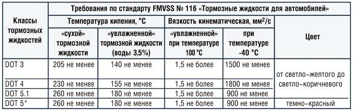 классификационные показатели тормозной жидкости