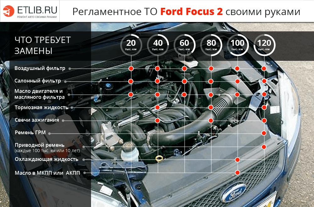 Регламентное ТО Ford Focus 2