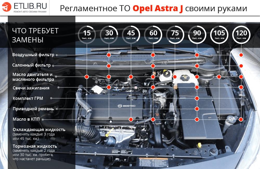 Регламент тех. обслуживания Opel Astra J