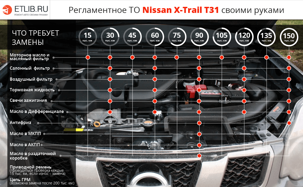 nissan x-trail t31 m9r инструкция по ремонту