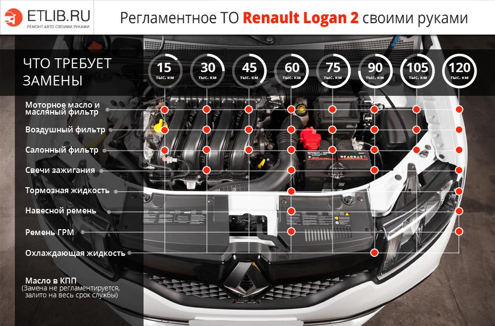 Регламент ТО Рено Логан 2. Периодичность технического обслуживания Renault Logan 2