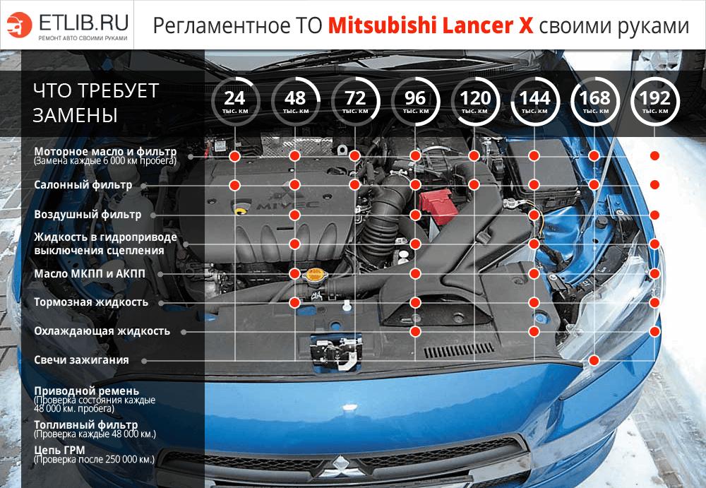 Регламент ТО Mitsubishi Lancer X