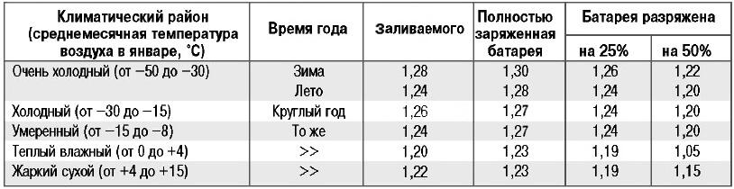 Таблица плотности электролита в аккумуляторе