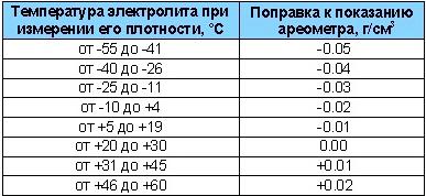 таблица поправок плотности электролита