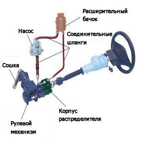 volvo fm 13 как прокачать гидроусилитель