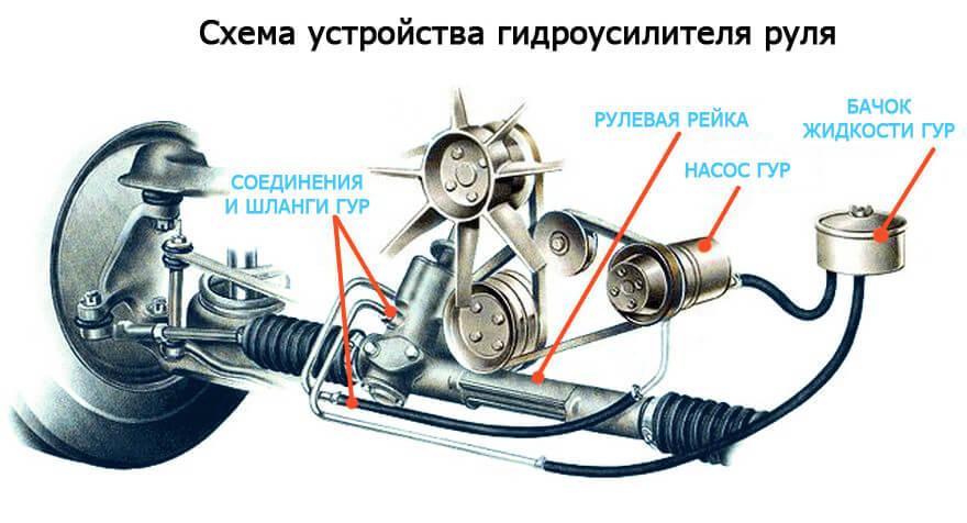 вибрация на месте при вращении колес после замены масла гур на mazda 3