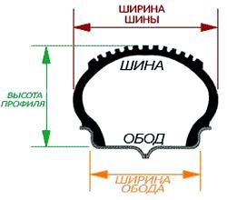 Размеры автомобильной покрышки