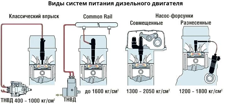 Как проверить дизельный двигатель видео