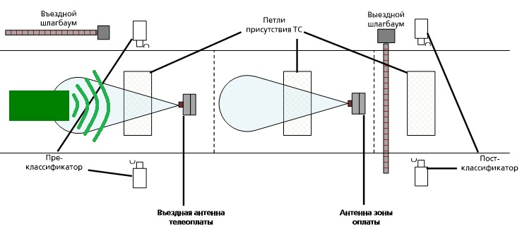 использование транспондера