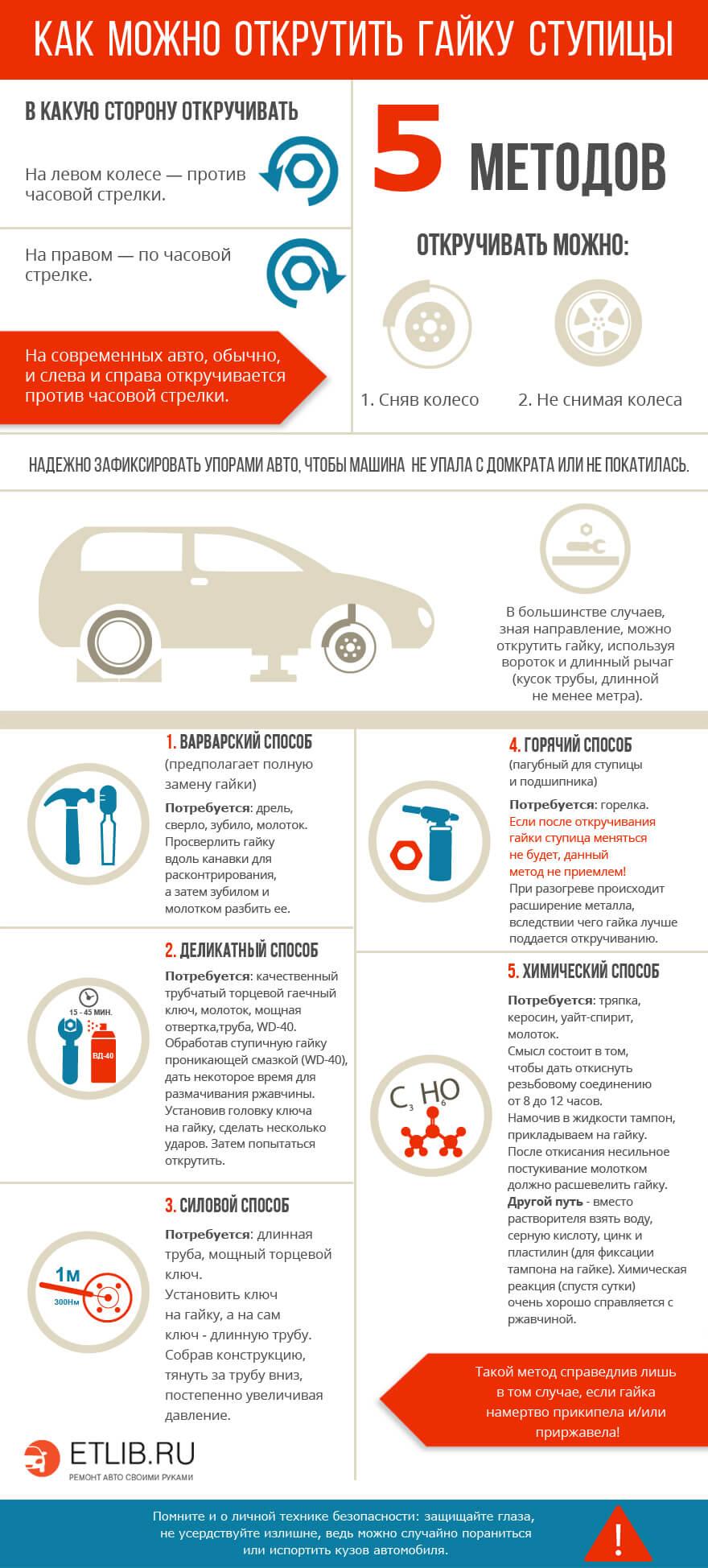 Инфографика: как открутить ступичную гайку, способы