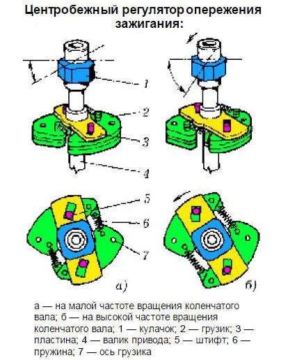 Центробежный регулятор опережения зажигания ВАЗ 2106
