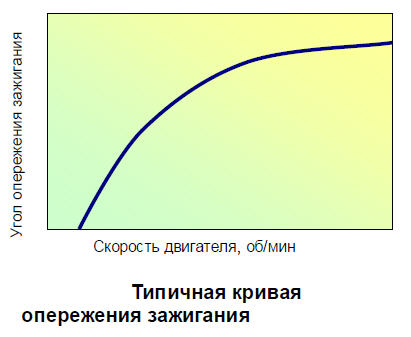 график кривой опережения зажигания ВАЗ 2106