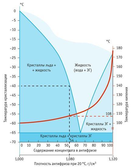 Температура кристаллизации антифриза