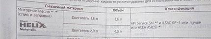 Рекомендуемые параметры для моторного масла Креты