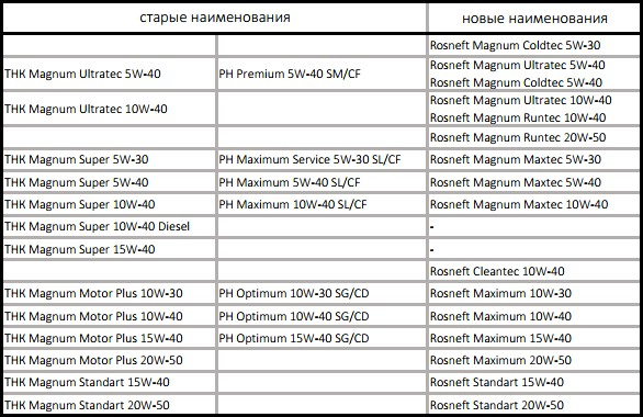 Таблица замен старых масел Роснефти новыми