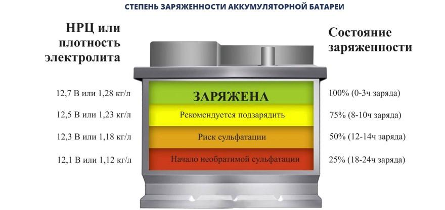 Степень заряженности АКБ