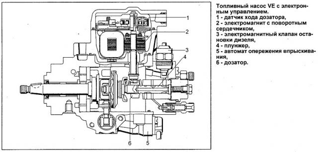 инструкция по ремонту тнвд камаз-740 скачать