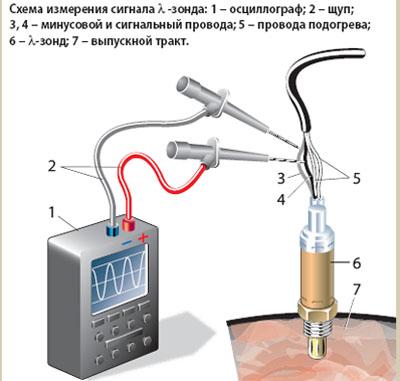 проверка датчика кислорода мультиметром