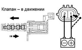 проверка клапана vvt-i методом подачи 12в с акб