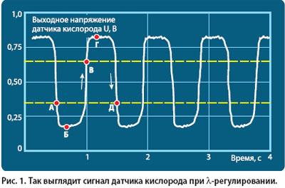 таблица проверки датчика кислорода
