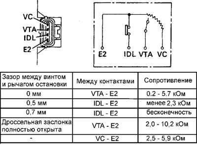 зазоры при регулировке ДПДЗ Тойота двиг 5S-FE