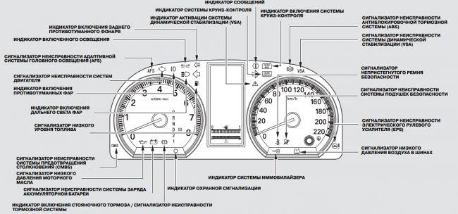 Значки на панели Хонда СРВ