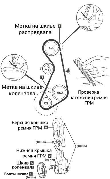 Замена ремня ГРМ Ауди 80 (схема)