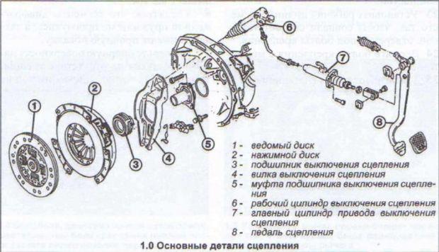 схема сцепления Ауди 80