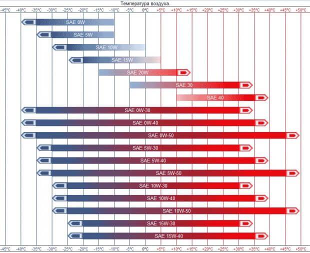 Таблица масла по температурным регионам