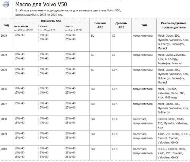 Моторное масло для Volvo V50