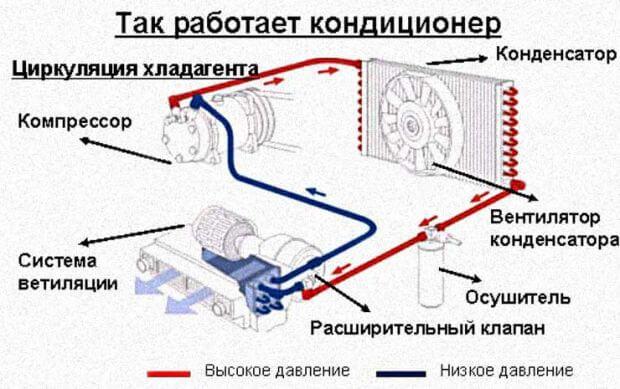 принцип работы кондиционера автомобиля