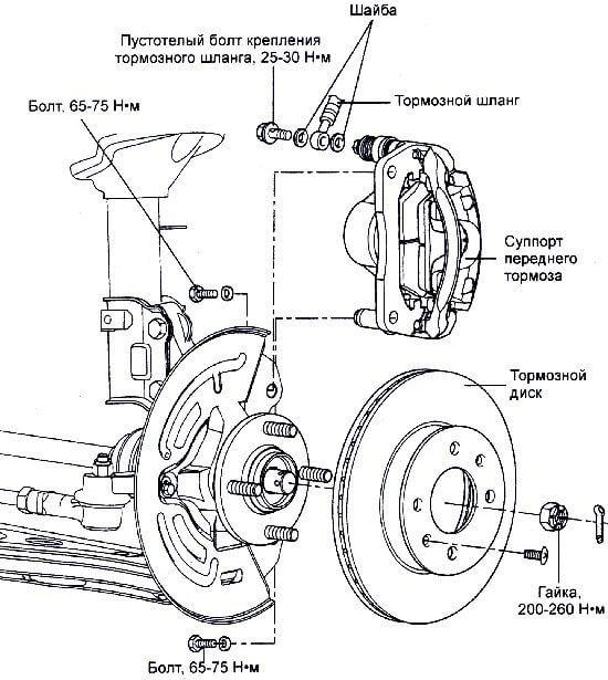 замена передних колодок на Хюндай Hyundai Getz